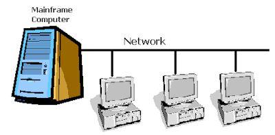 Mainframe Network